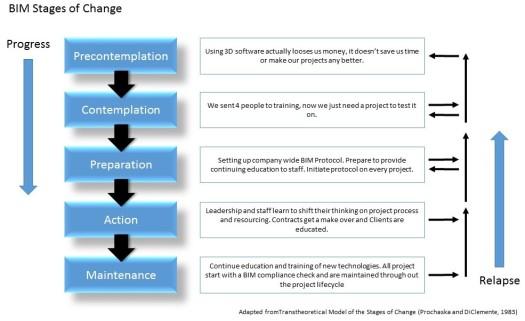 bim-change